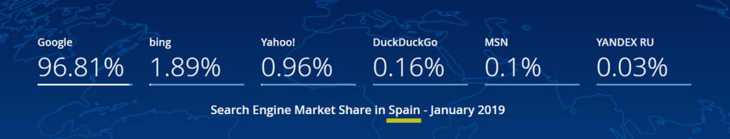 indexar-web-en-buscadores-estadisticas-espana
