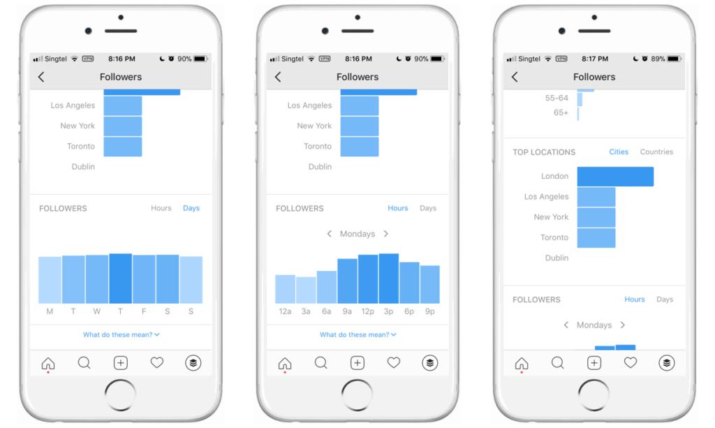 métricas de Instagram horario