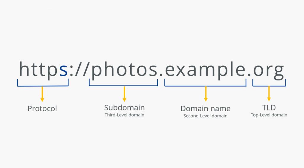 anatomía de dirección web con nombres
